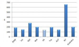 CP expenditure graph 2-11-12