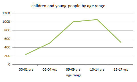 chart showing age ranges