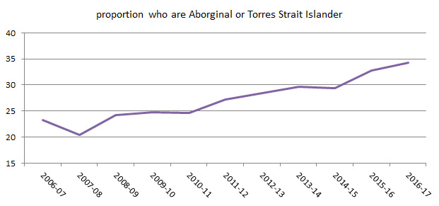 chart showing the rate of ATSI young people