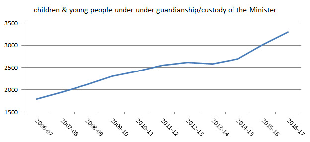 chart showing numbers of young people on orders