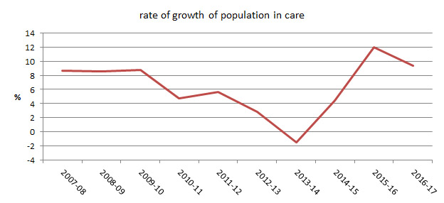 chart showing growth rates for young people on orders