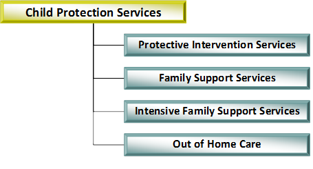 diagram showing child protection services