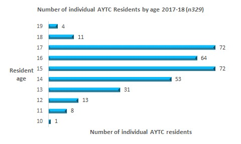 graph of ages at admission to AYTC 2017-18